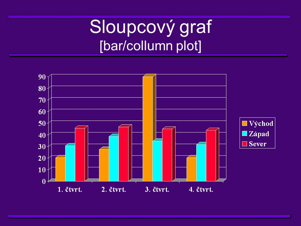 Sloupcový graf [bar/collumn plot]